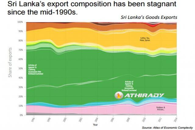 exports-hausmann